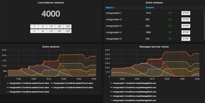 MongooseIM with Docker metrics